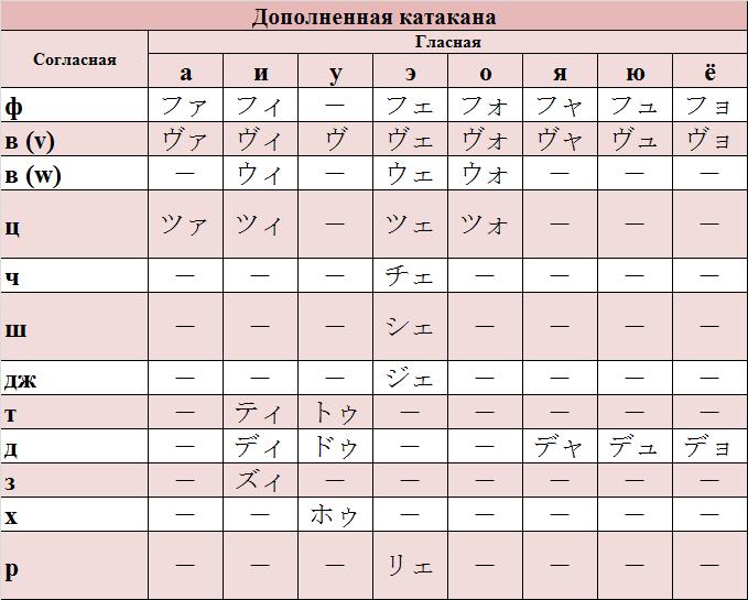 переводчик онлайн с японского на русский по фото