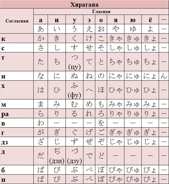 японский алфавит хирагана